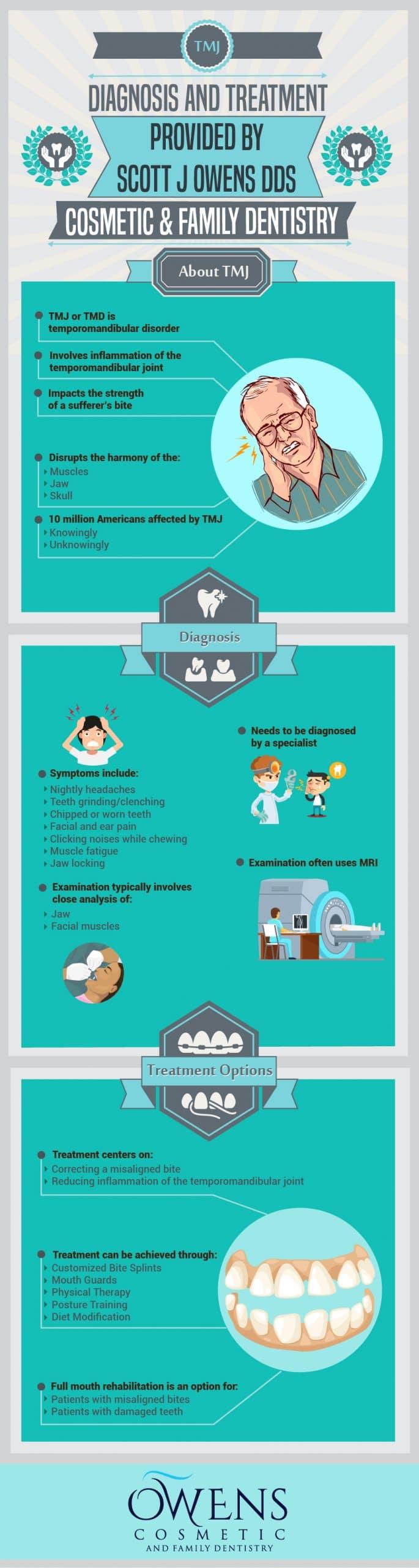 TMJ Diagnosis & Treatment